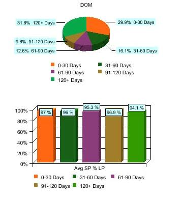 Days On Market and List to Sales Price Ratios