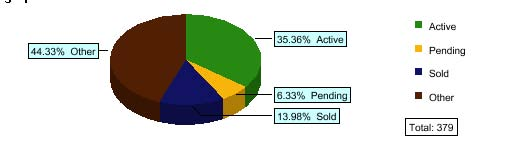 Pie chart of Short Sale Success