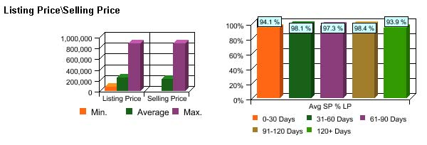Short sale list to sales price graph