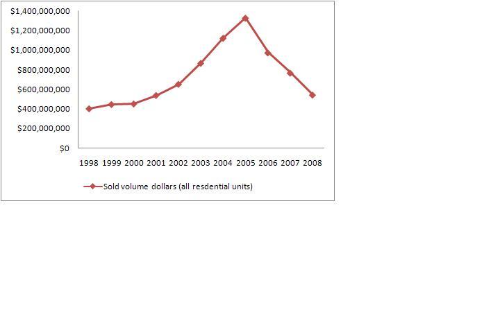 stats-2008-dollar-chart